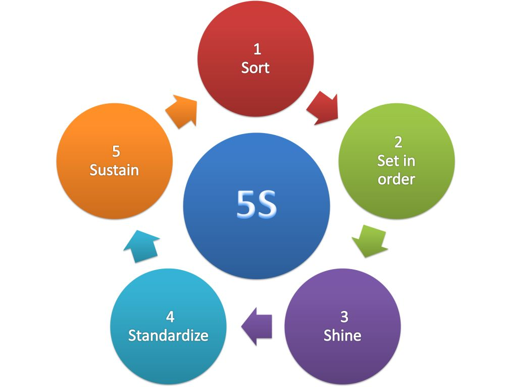 5S_methodology